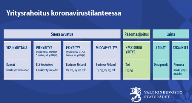 Koronavirustilanteessa haettavana olevat yritysrahoitukset